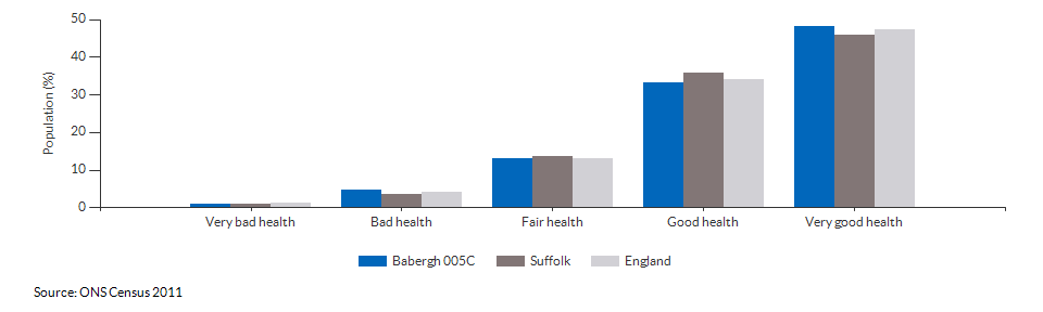 Self-reported health in Babergh 005C for 2011