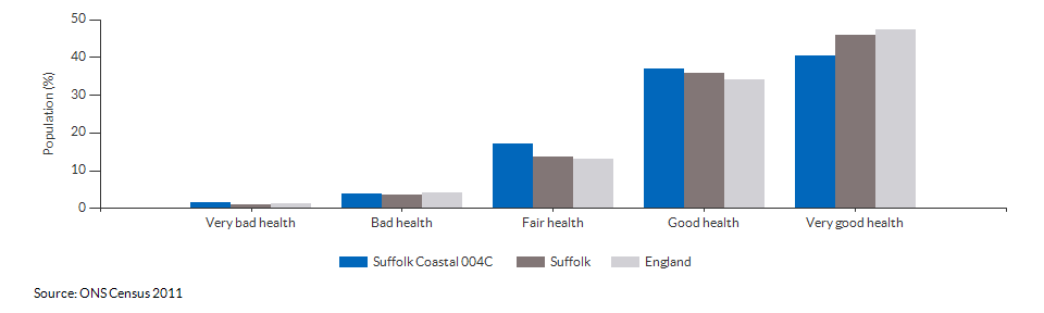 Self-reported health in Suffolk Coastal 004C for 2011