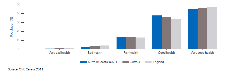 Self-reported health in Suffolk Coastal 007H for 2011