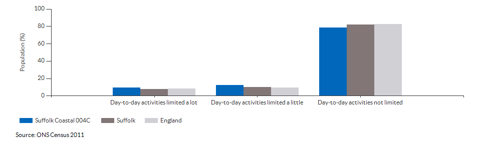 Persons with limited day-to-day activity in Suffolk Coastal 004C for 2011