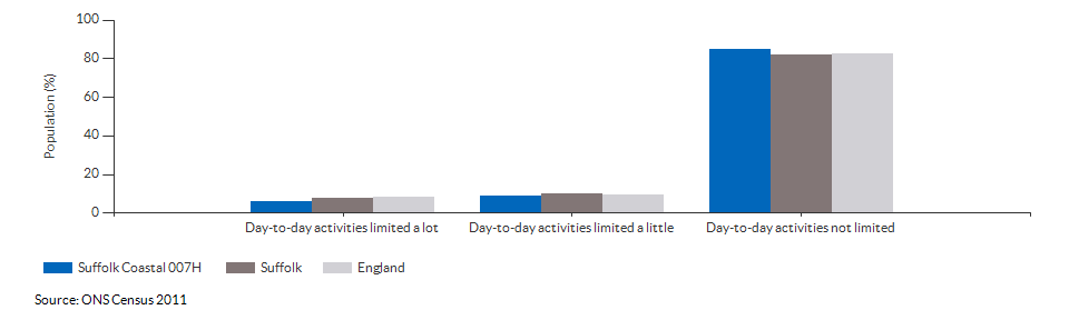 Persons with limited day-to-day activity in Suffolk Coastal 007H for 2011