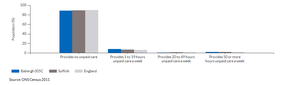 Provision of unpaid care in Babergh 005C for 2011