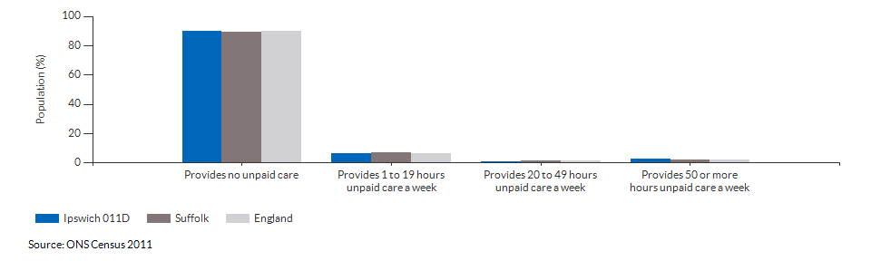 Provision of unpaid care in Ipswich 011D for 2011
