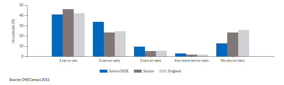 Number of cars or vans per household in Sutton 003E for 2011