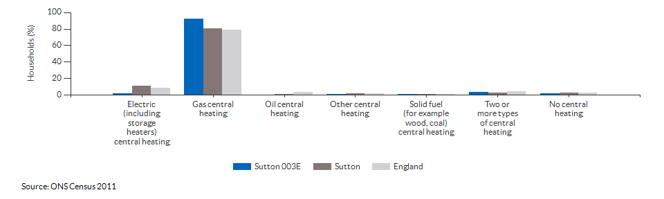 Household central heating in Sutton 003E for 2011