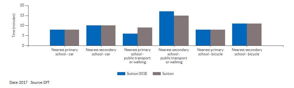 Travel time to the nearest primary or secondary school for Sutton 003E for 2017