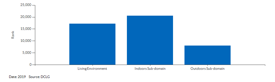 IMD Living Environment domain and sub-domain ranks for Sutton 003E for 2019