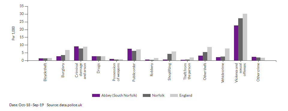 Crime rates by type for Abbey (South Norfolk) for Oct-18 - Sep-19