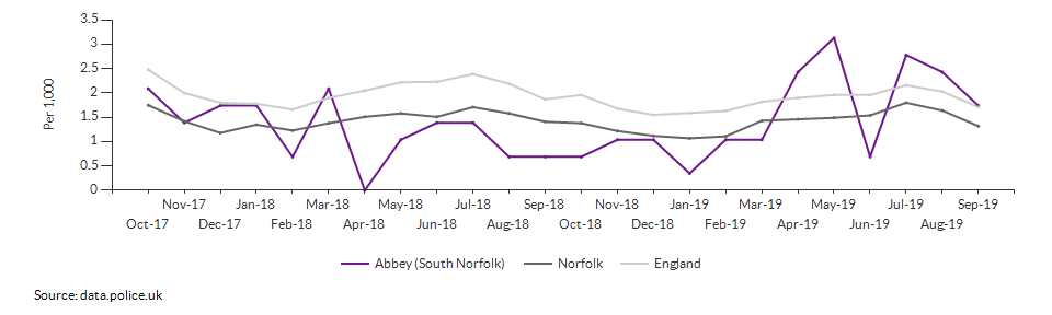 Anti-social behaviour rate for Abbey (South Norfolk) over time