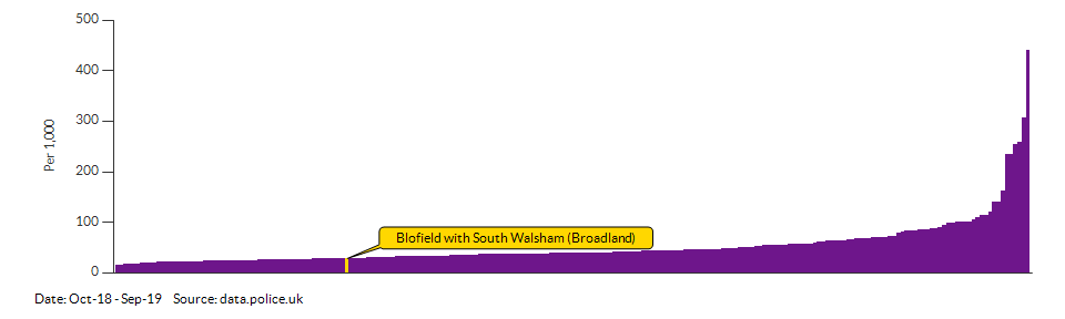 Crime rate for Blofield with South Walsham (Broadland) compared to other areas for Oct-18 - Sep-19
