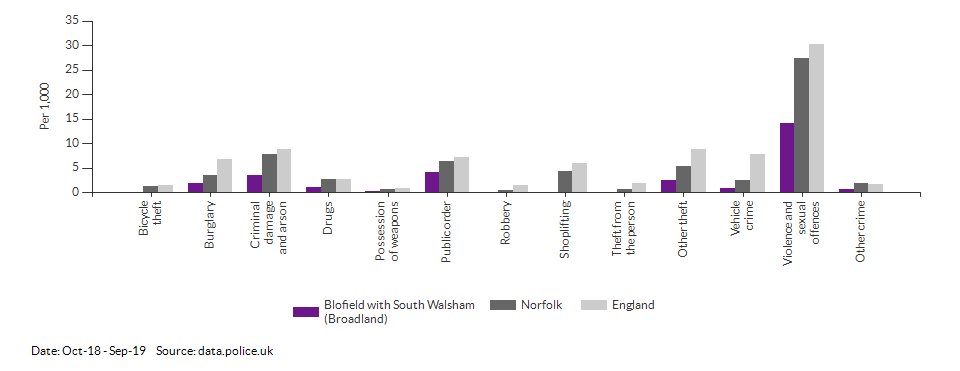 Crime rates by type for Blofield with South Walsham (Broadland) for Oct-18 - Sep-19
