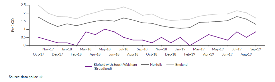 Anti-social behaviour rate for Blofield with South Walsham (Broadland) over time