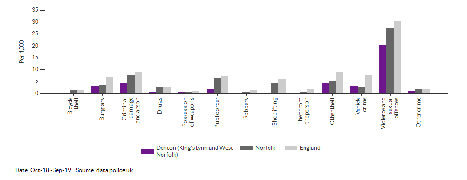 Crime rates by type for Denton (King's Lynn and West Norfolk) for Oct-18 - Sep-19