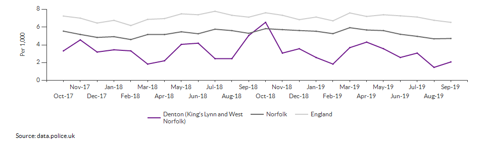 Total crime rate for Denton (King's Lynn and West Norfolk) over time