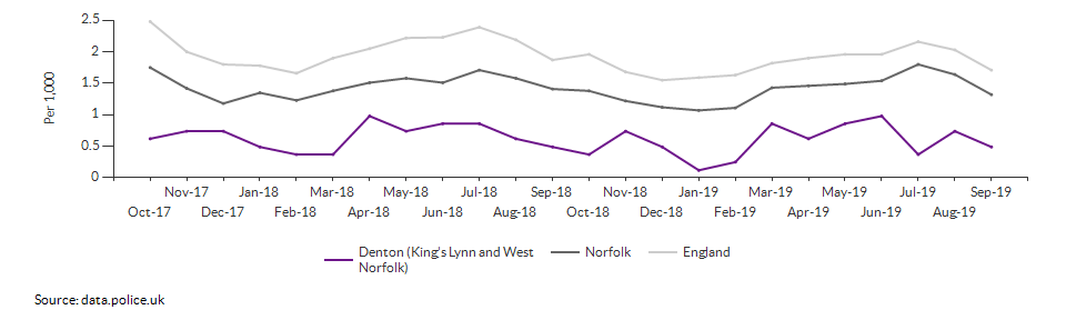 Anti-social behaviour rate for Denton (King's Lynn and West Norfolk) over time