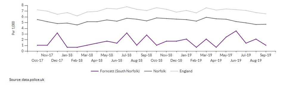 Total crime rate for Forncett (South Norfolk) over time