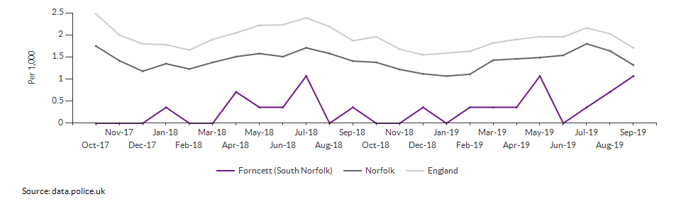 Anti-social behaviour rate for Forncett (South Norfolk) over time