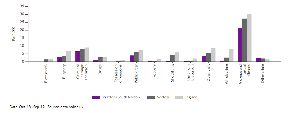 Crime rates by type for Stratton (South Norfolk) for Oct-18 - Sep-19