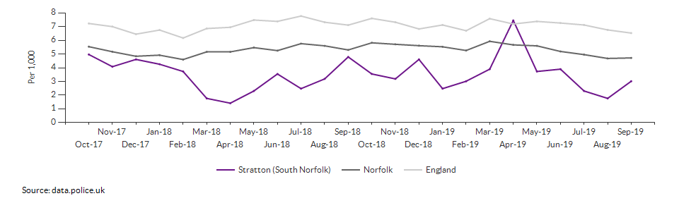 Total crime rate for Stratton (South Norfolk) over time