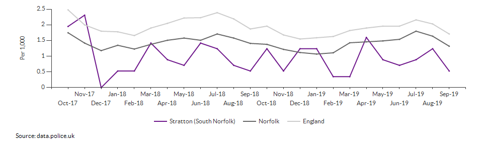 Anti-social behaviour rate for Stratton (South Norfolk) over time