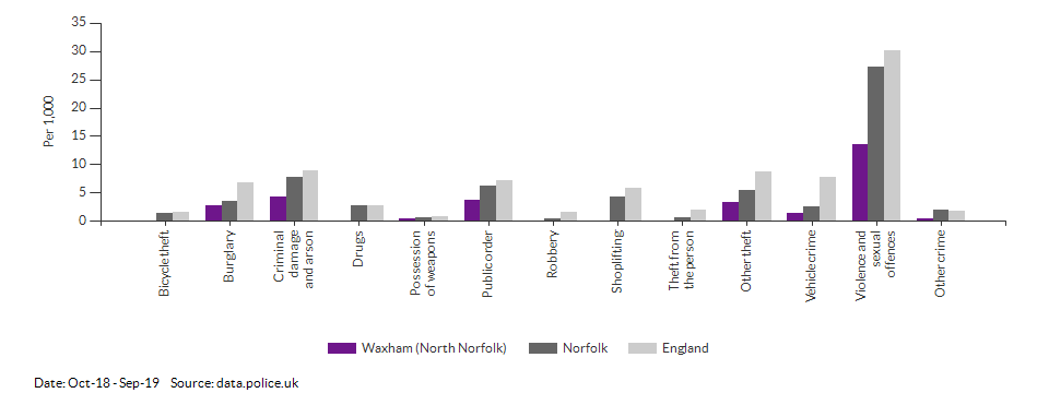 Crime rates by type for Waxham (North Norfolk) for Oct-18 - Sep-19