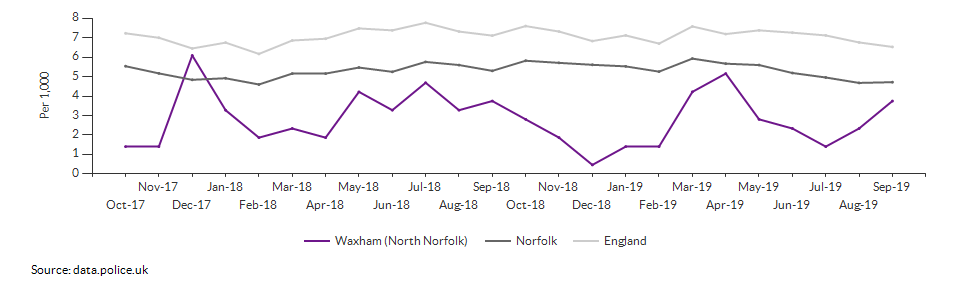 Total crime rate for Waxham (North Norfolk) over time