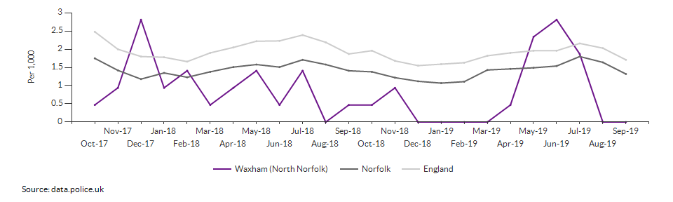 Anti-social behaviour rate for Waxham (North Norfolk) over time