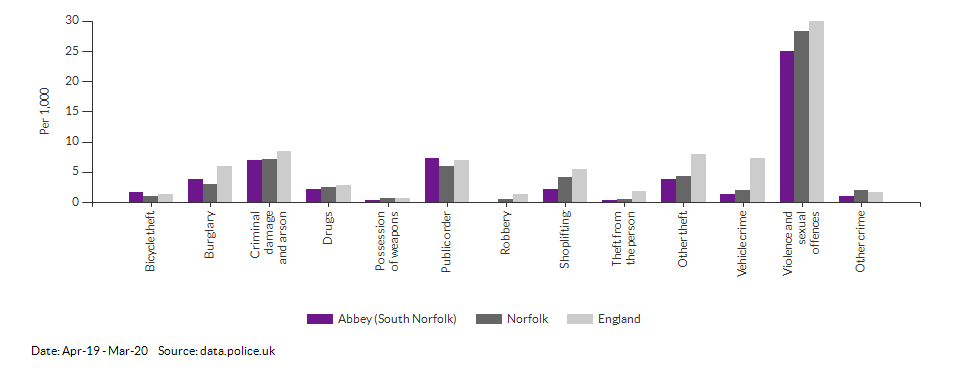 Crime rates by type for Abbey (South Norfolk) for Apr-19 - Mar-20
