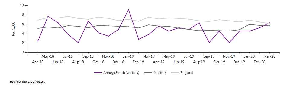 Total crime rate for Abbey (South Norfolk) over time