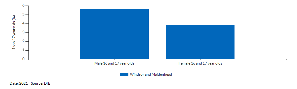 16 to 17 year olds not in education, emplyment or training for Windsor and Maidenhead for 2021