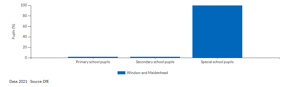 Pupils with a statement of Special Educational Needs or Education, Health or Care Plan for Windsor and Maidenhead for 2021