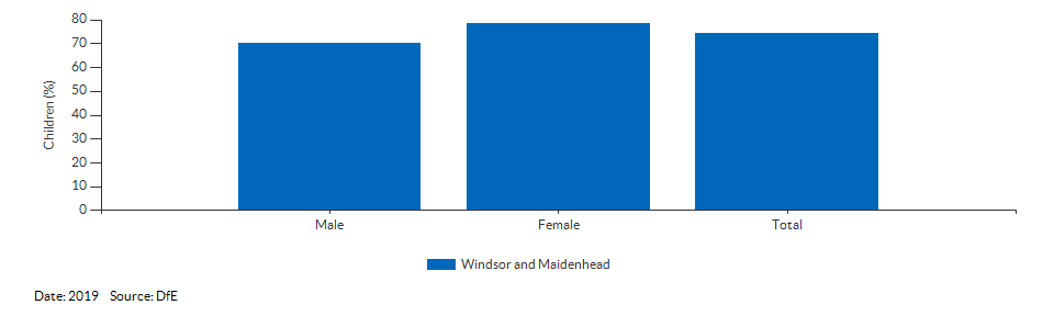 Children achieving a good level of development for Windsor and Maidenhead for 2019