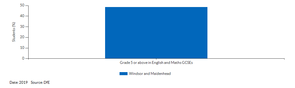 Student achievement in GCSEs for Windsor and Maidenhead for 2019