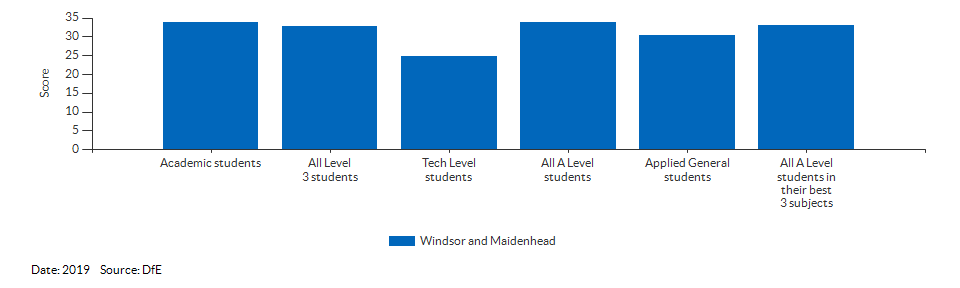 Average point scores at KS5 for Windsor and Maidenhead for 2019