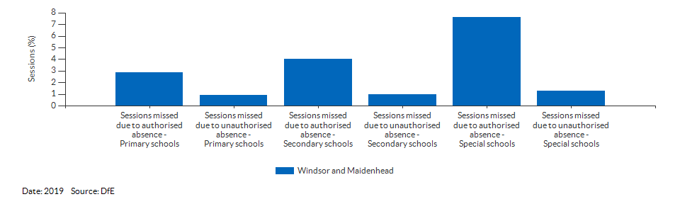 Absences in primary and secondary schools for Windsor and Maidenhead for 2019