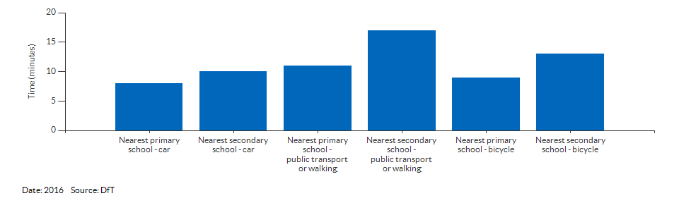 Travel time to the nearest primary or secondary school for Windsor and Maidenhead for 2016