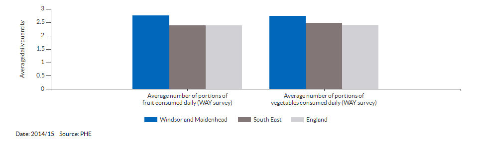 Average daily portions of fruit and vegetable consumed at age 15 for Windsor and Maidenhead for 2014/15
