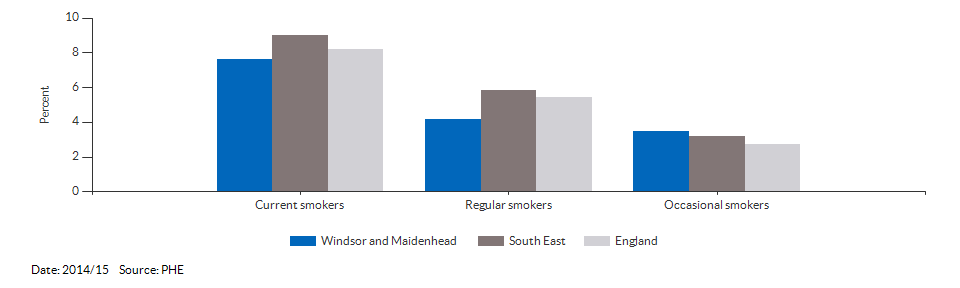 Smoking prevalence at age 15 for Windsor and Maidenhead for 2014/15