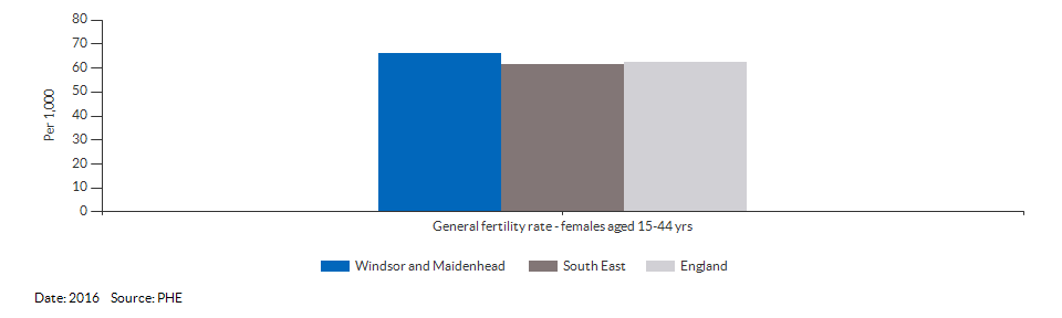 General fertility rate for Windsor and Maidenhead for 2016