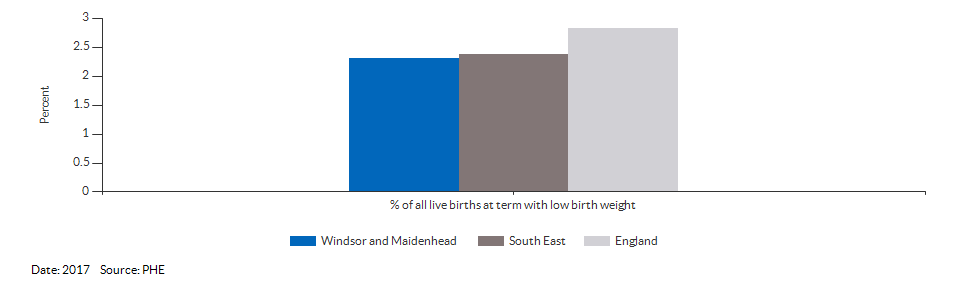 % of all live births at term with low birth weight for Windsor and Maidenhead for 2017