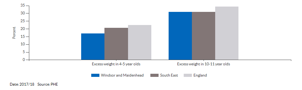 Child excess weight for Windsor and Maidenhead for 2017/18