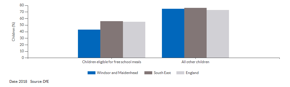Children eligible for free school meals achieving a good level of development for Windsor and Maidenhead for 2018