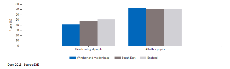 Disadvantaged pupils reaching the expected standard at KS2 for Windsor and Maidenhead for 2018