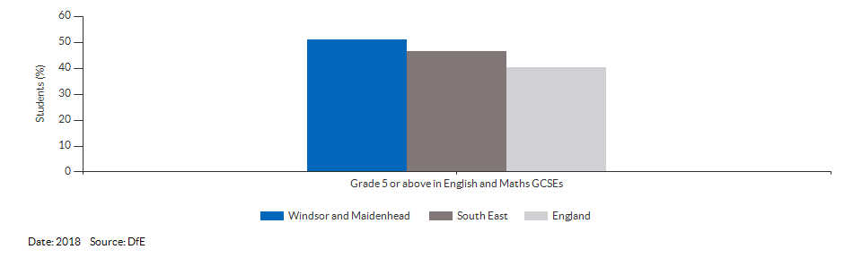 Student achievement in GCSEs for Windsor and Maidenhead for 2018