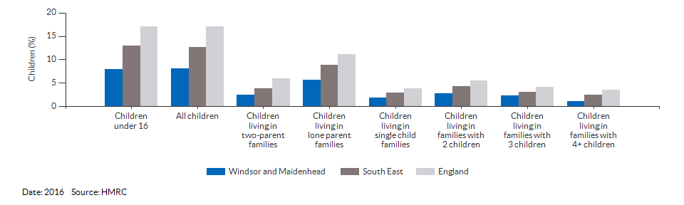 Percentage of children in low income families for Windsor and Maidenhead for 2016