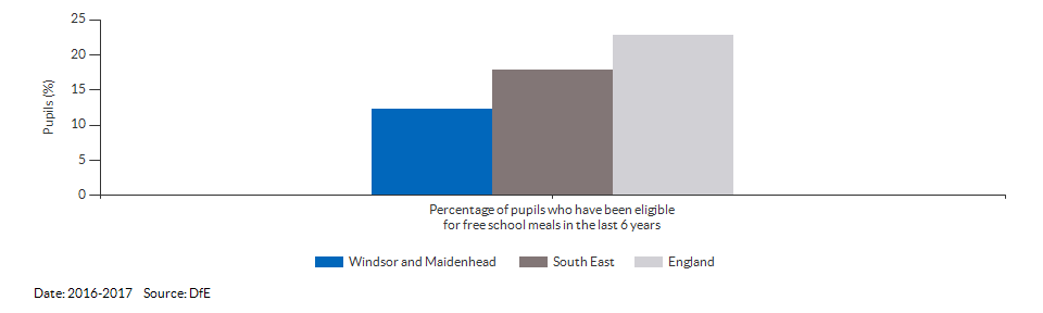 Pupils eligible for free school meals for Windsor and Maidenhead for 2016-2017