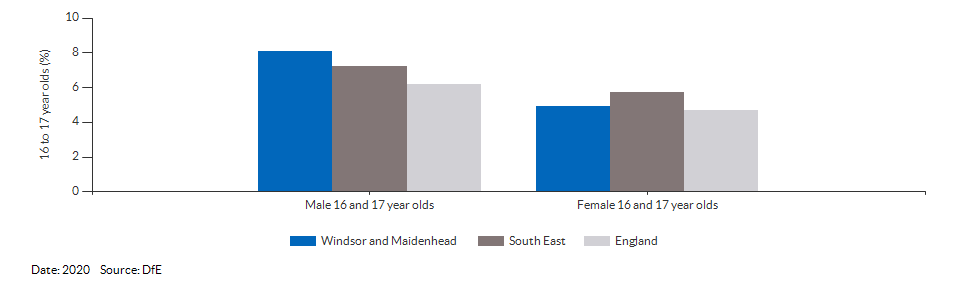 16 to 17 year olds not in education, emplyment or training for Windsor and Maidenhead for 2020