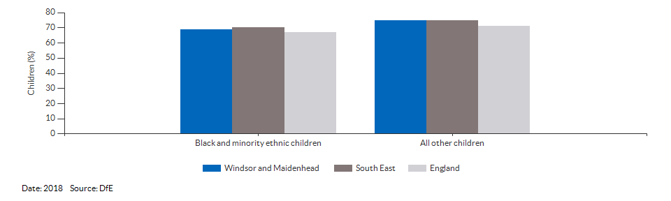 Black and minority ethnic children achieving a good level of development for Windsor and Maidenhead for 2018
