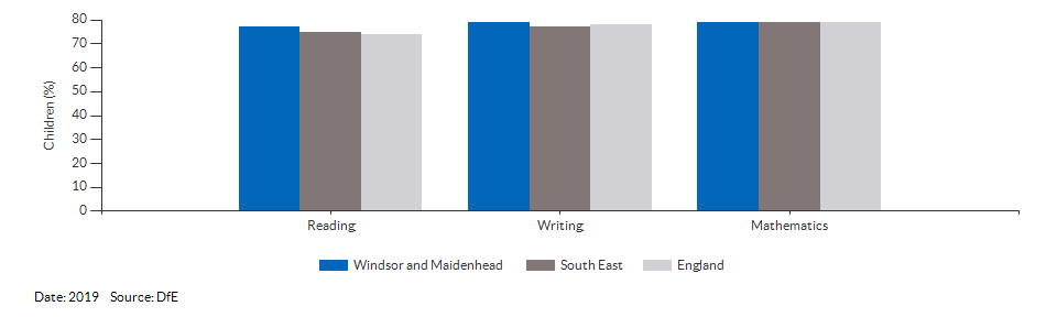 Children reaching the expected standard in reading, writing and maths for Windsor and Maidenhead for 2019