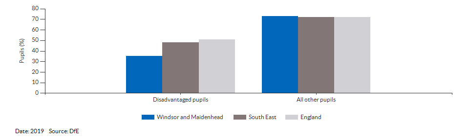 Disadvantaged pupils reaching the expected standard at KS2 for Windsor and Maidenhead for 2019